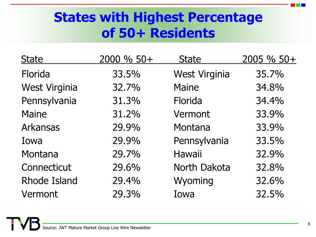 States with Highest Percentage