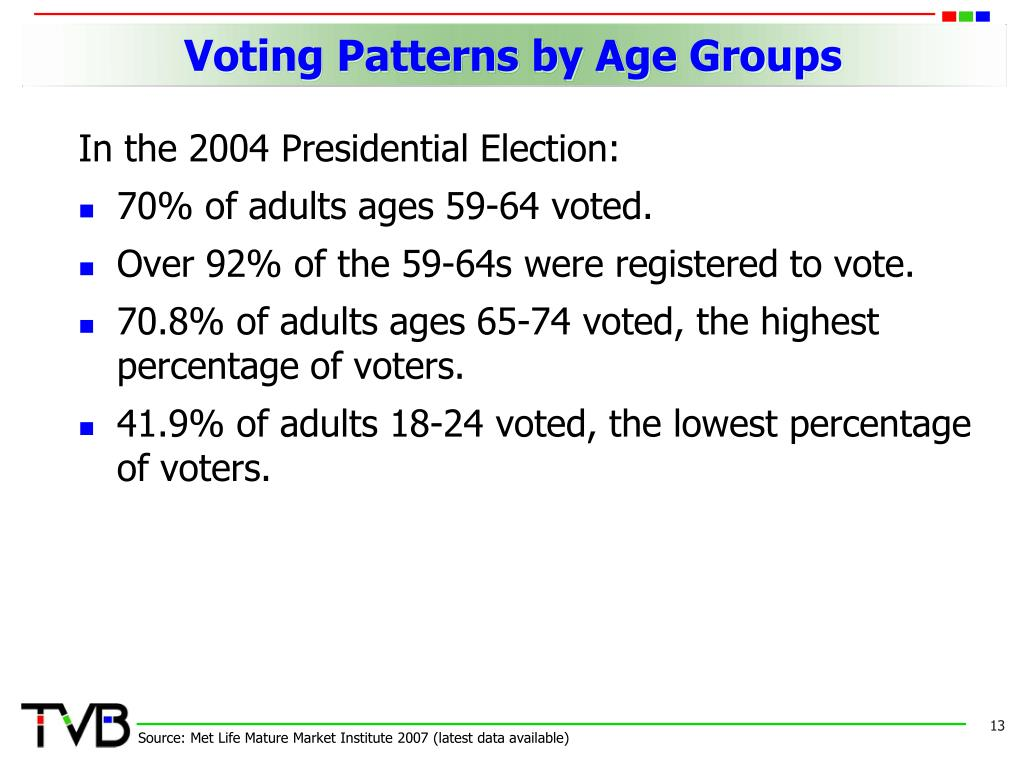 Voting Patterns by Age Groups