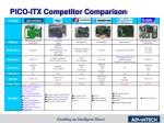 pico itx competitor comparison