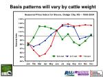 basis patterns will vary by cattle weight