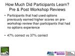 how much did participants learn pre post workshop reviews87