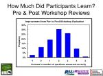 how much did participants learn pre post workshop reviews88