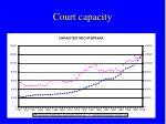 court capacity