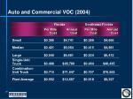auto and commercial voc 2004