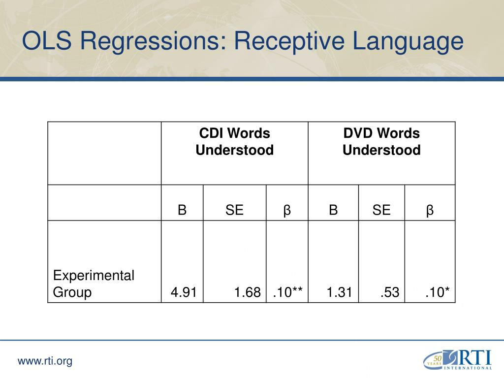 OLS Regressions: Receptive Language