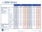1 5mw series