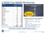 2 5mw the mmw workhorse