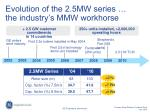 evolution of the 2 5mw series the industry s mmw workhorse