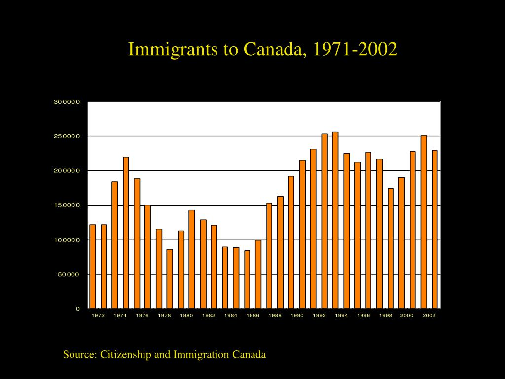 Immigrants to Canada, 1971-2002