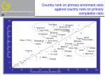 country rank on primary enrolment ratio against country rank on primary completion ratio