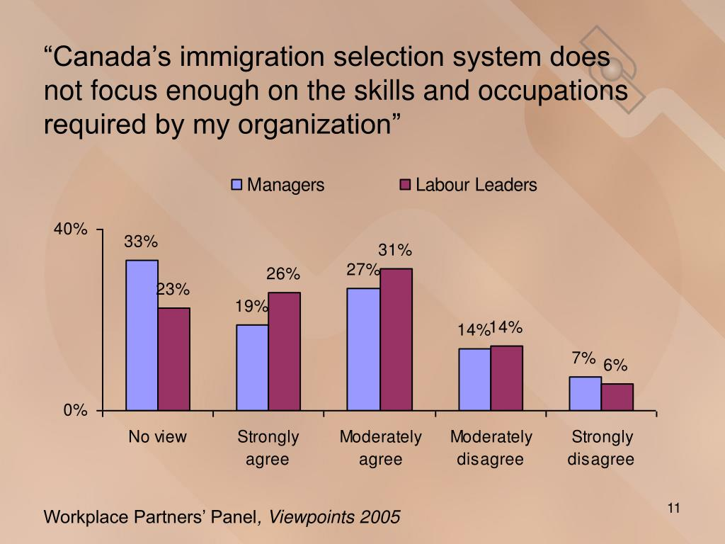 """""""Canada's immigration selection system does not focus enough on the skills and occupations required by my organization"""""""