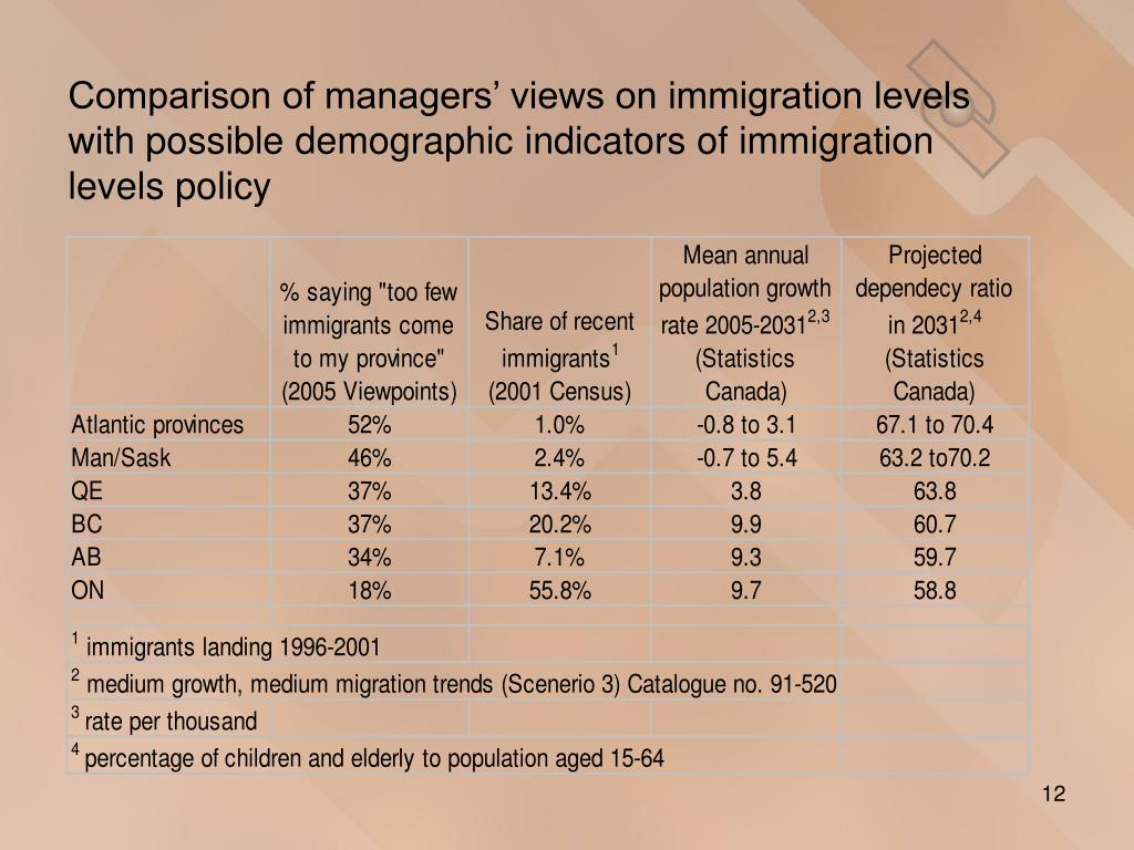 Comparison of managers' views on immigration levels with possible demographic indicators of immigration levels policy