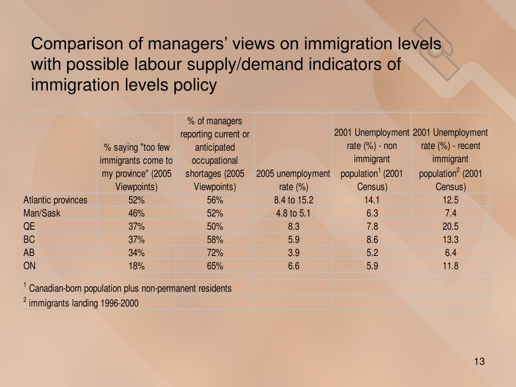 Comparison of managers' views on immigration levels with possible labour supply/demand indicators of immigration levels policy