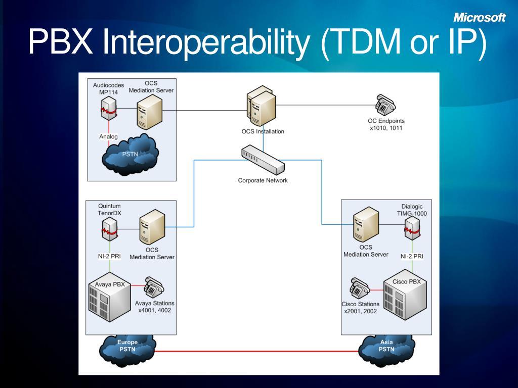 PBX Interoperability (TDM or IP)