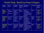 parallel study results by product category12