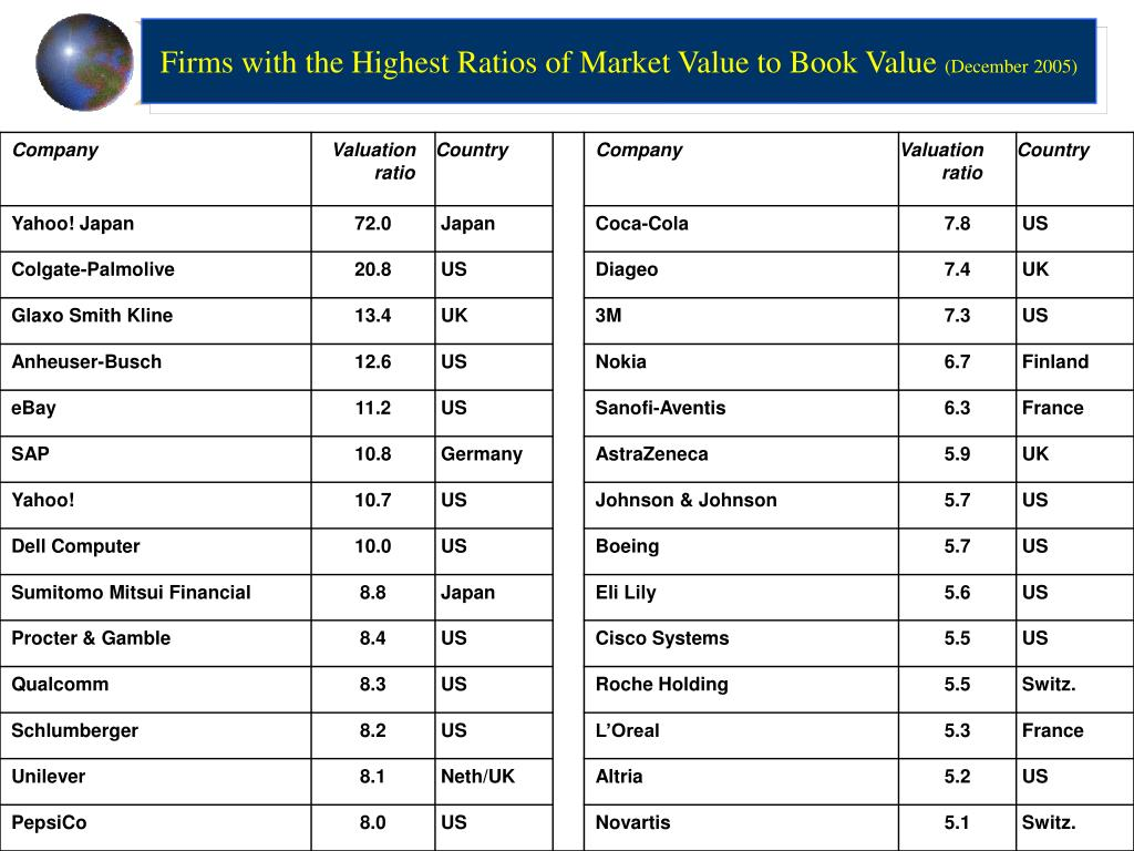Firms with the Highest Ratios of Market Value to Book Value