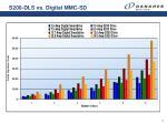 s200 dls vs digital mmc sd16