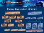 canada immigration structure