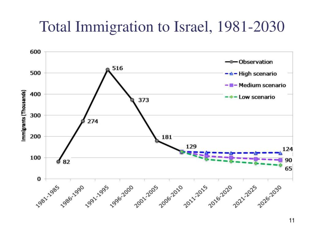Total Immigration to Israel, 1981-2030