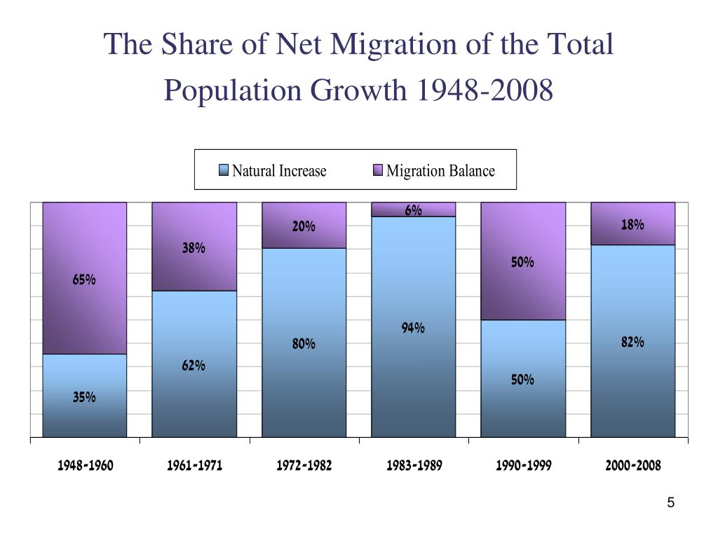 The Share of Net Migration of the Total Population Growth 1948-2008