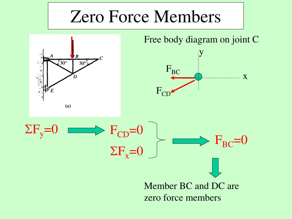 Free body diagram on joint C