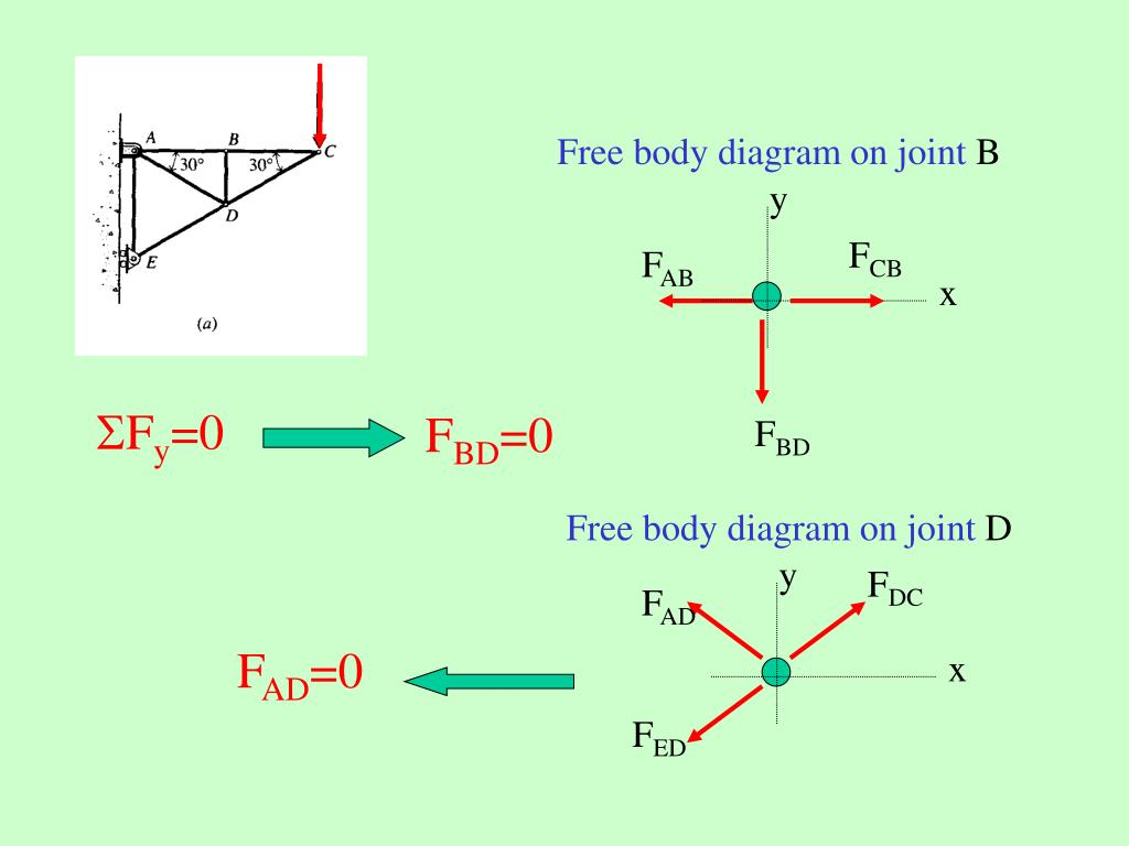 Free body diagram on joint