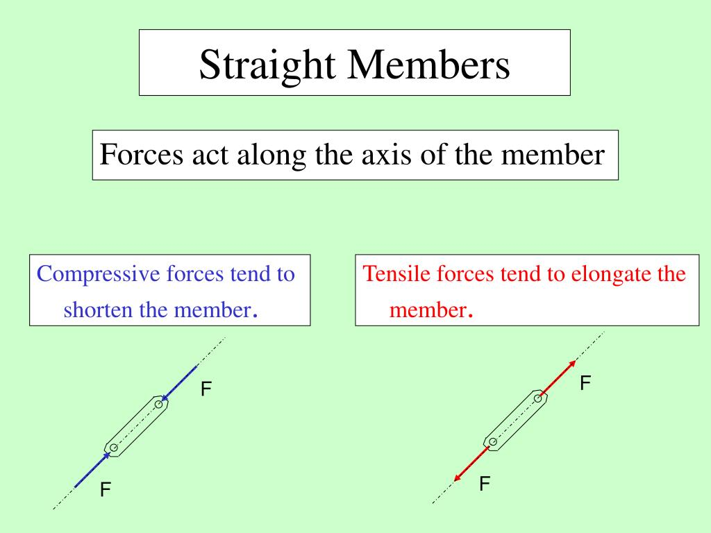 Compressive forces tend to shorten the member