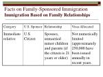 facts on family sponsored immigration immigration based on family relationships
