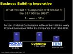 business building imperative