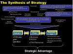the synthesis of strategy