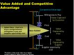 value added and competitive advantage