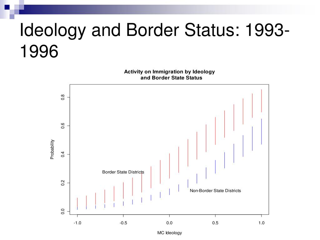 Ideology and Border Status: 1993-1996