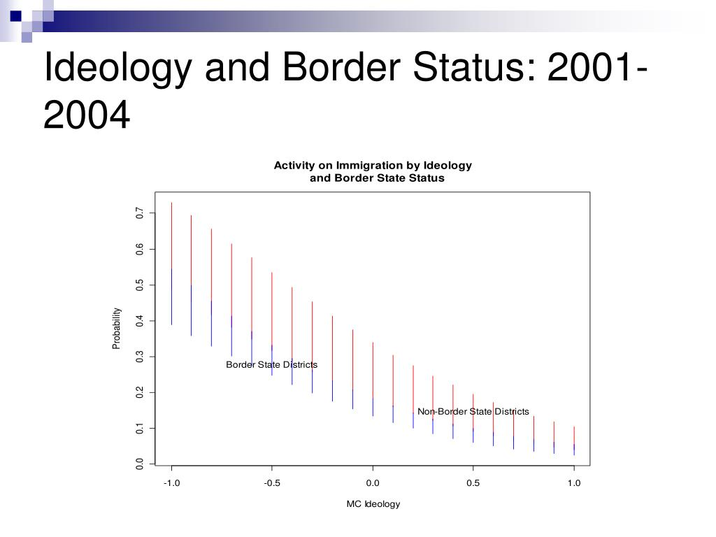 Ideology and Border Status: 2001-2004