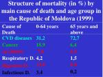 structure of mortality in by main cause of death and age group in the republic of moldova 1999