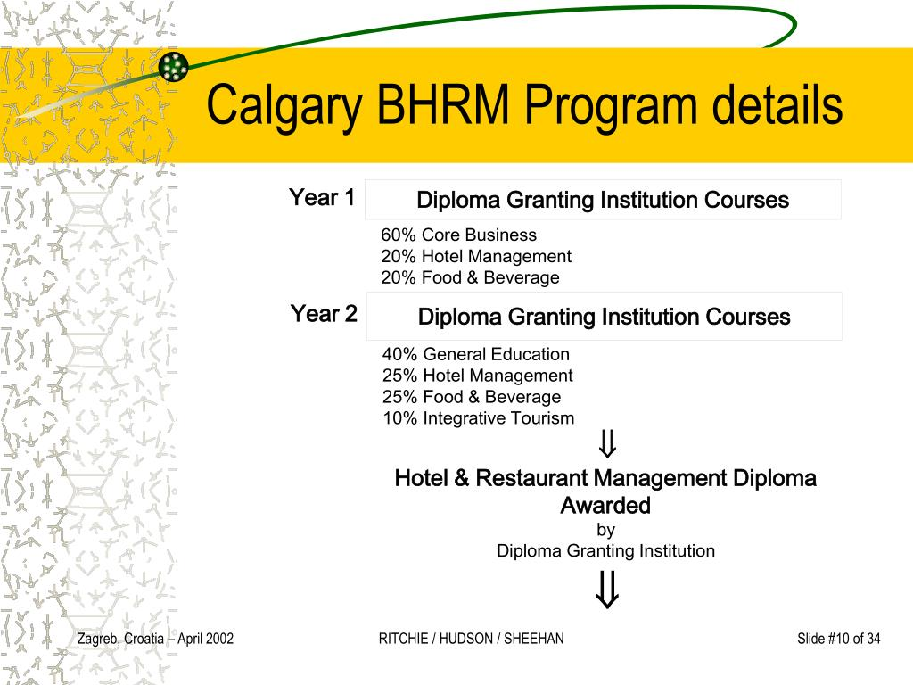 Diploma Granting Institution Courses