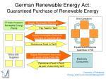 german renewable energy act guaranteed purchase of renewable energy