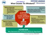 what causes tin whiskers