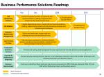 business performance solutions roadmap