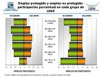 empleo protegido y empleo no protegido participaci n porcentual en cada grupo de edad