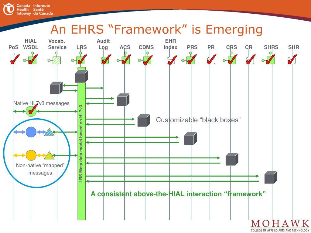 """An EHRS """"Framework"""" is Emerging"""