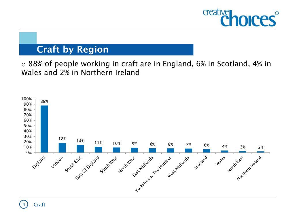 Craft by Region