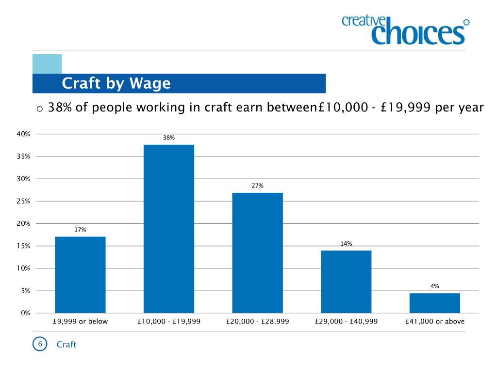 Craft by Wage