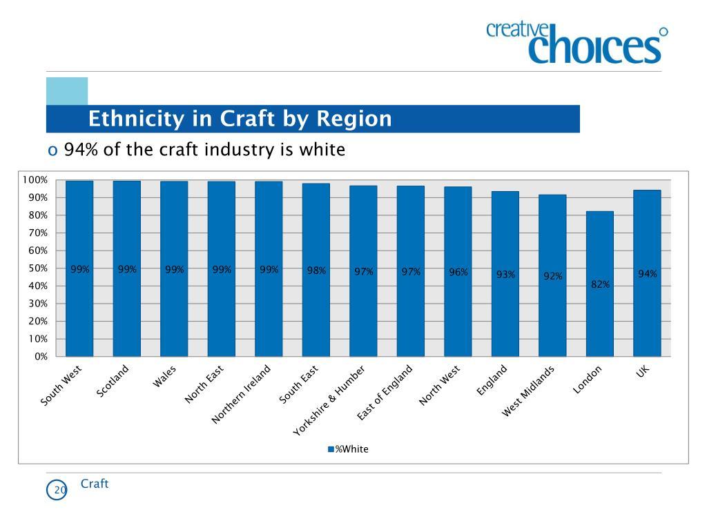 Ethnicity in Craft by Region
