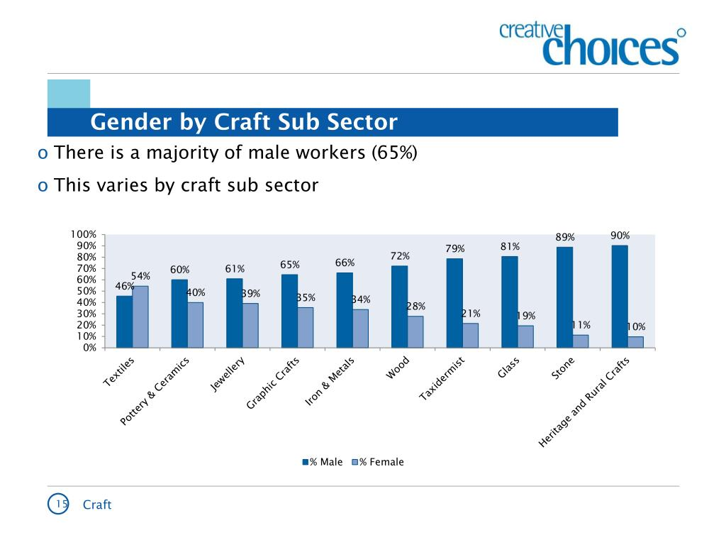 There is a majority of male workers (65%)
