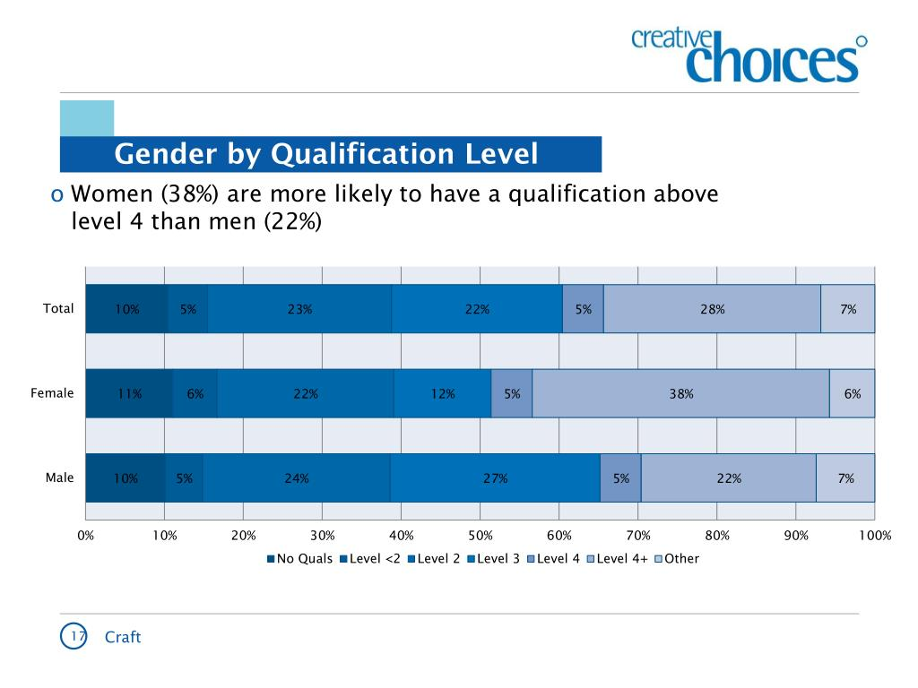 Women (38%) are more likely to have a qualification above level 4 than men (22%)