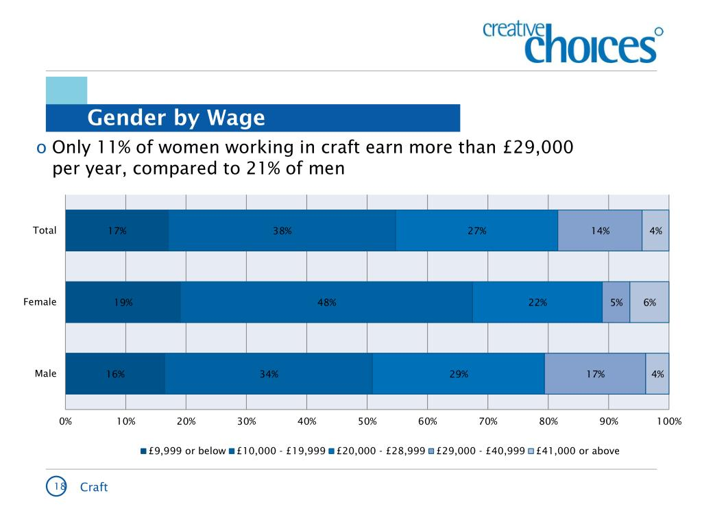 Only 11% of women working in craft earn more than £29,000 per year, compared to 21% of men