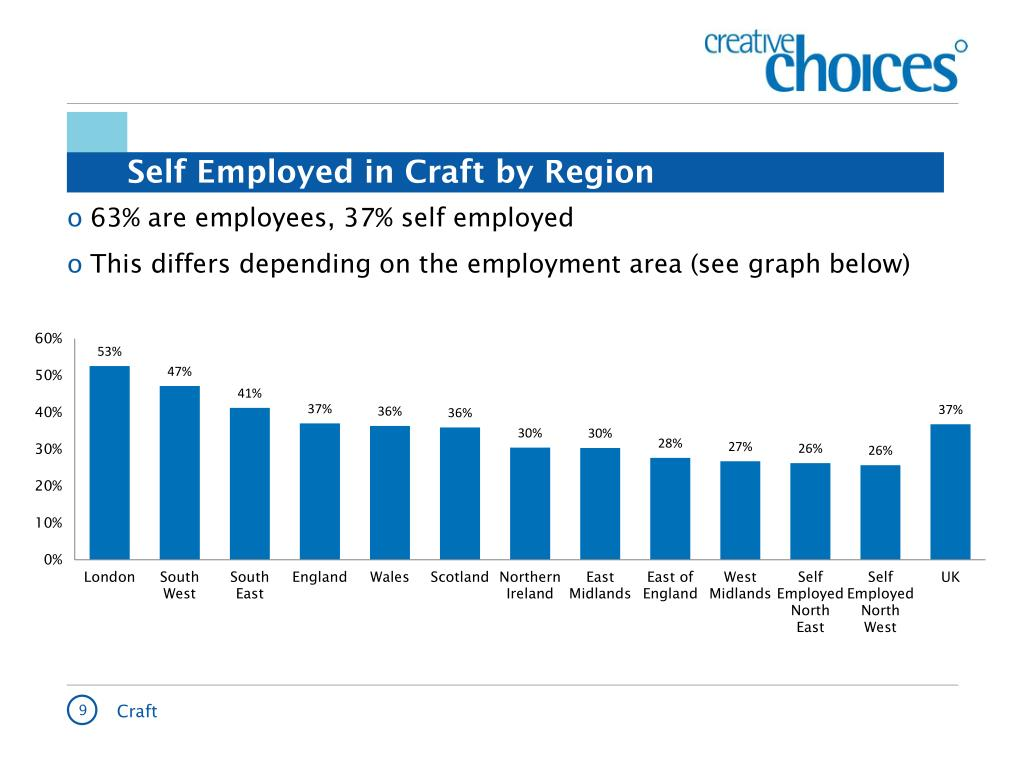 Self Employed in Craft by Region
