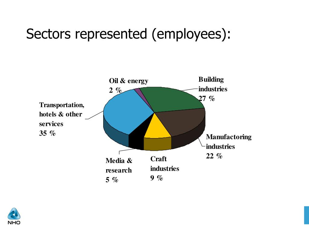 Sectors represented (employees):