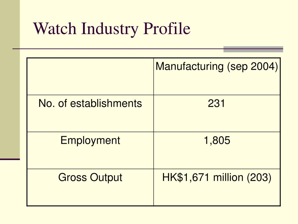 Watch Industry Profile