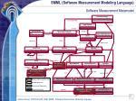 smml software measurement modeling language8